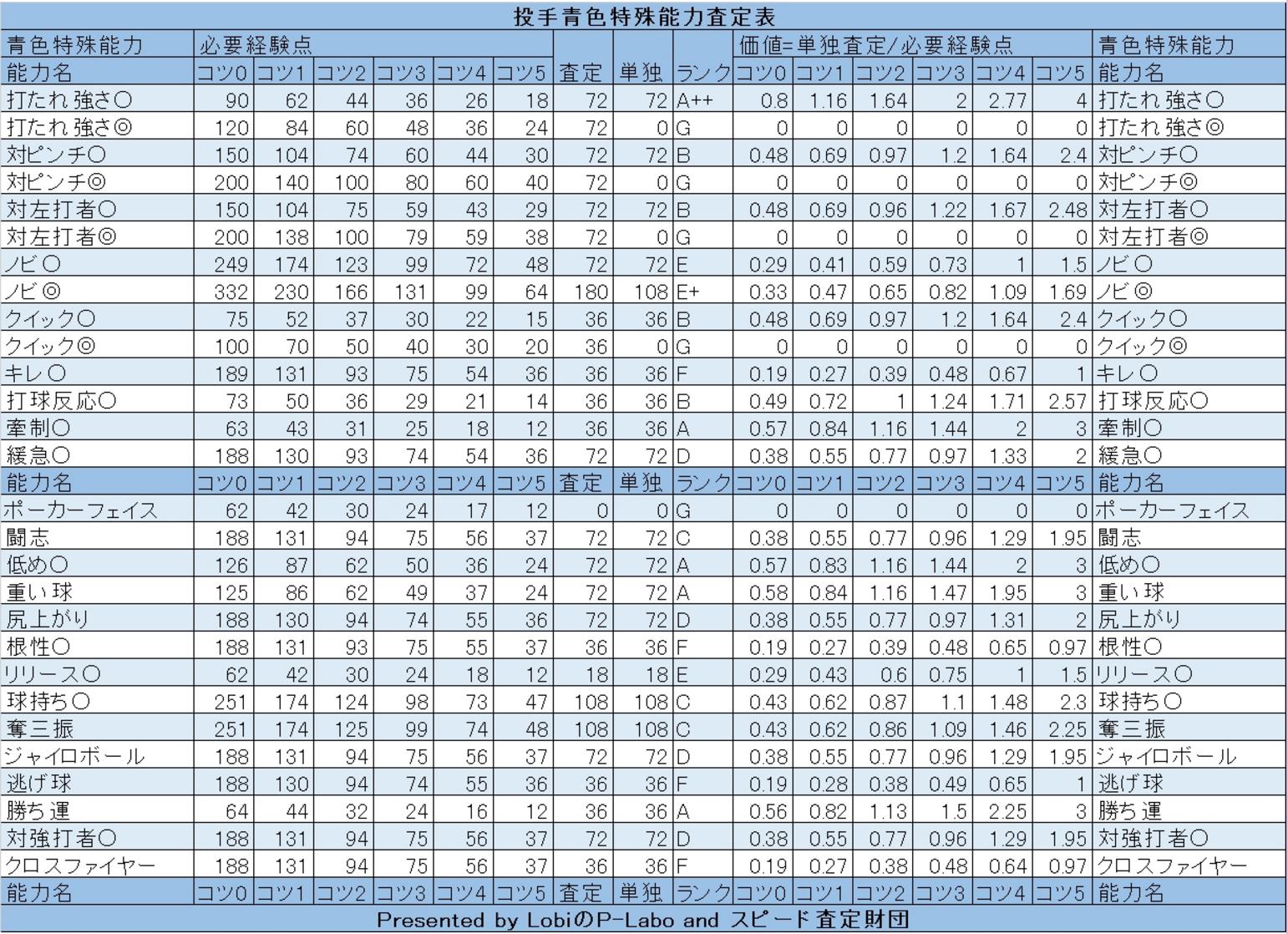 パワプロ_投手査定表_青特殊能力