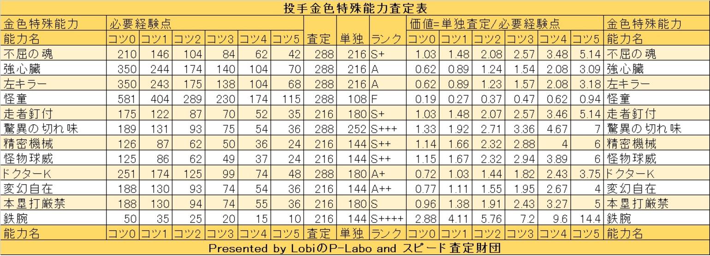 パワプロ_投手査定表_金特殊能力
