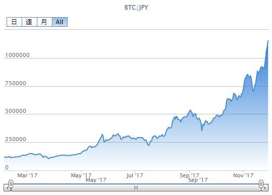bitcoin_log