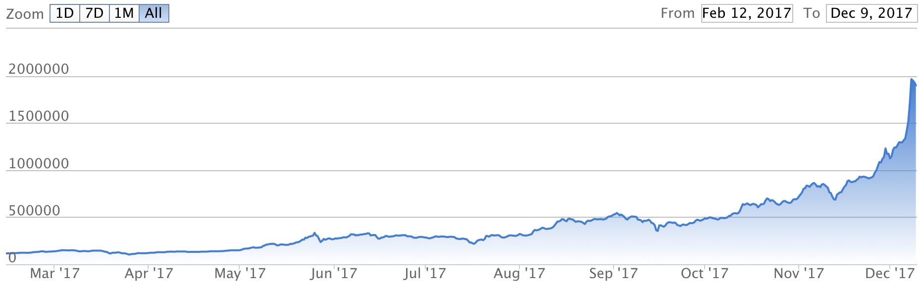 ビットコイン 2017 価格推移