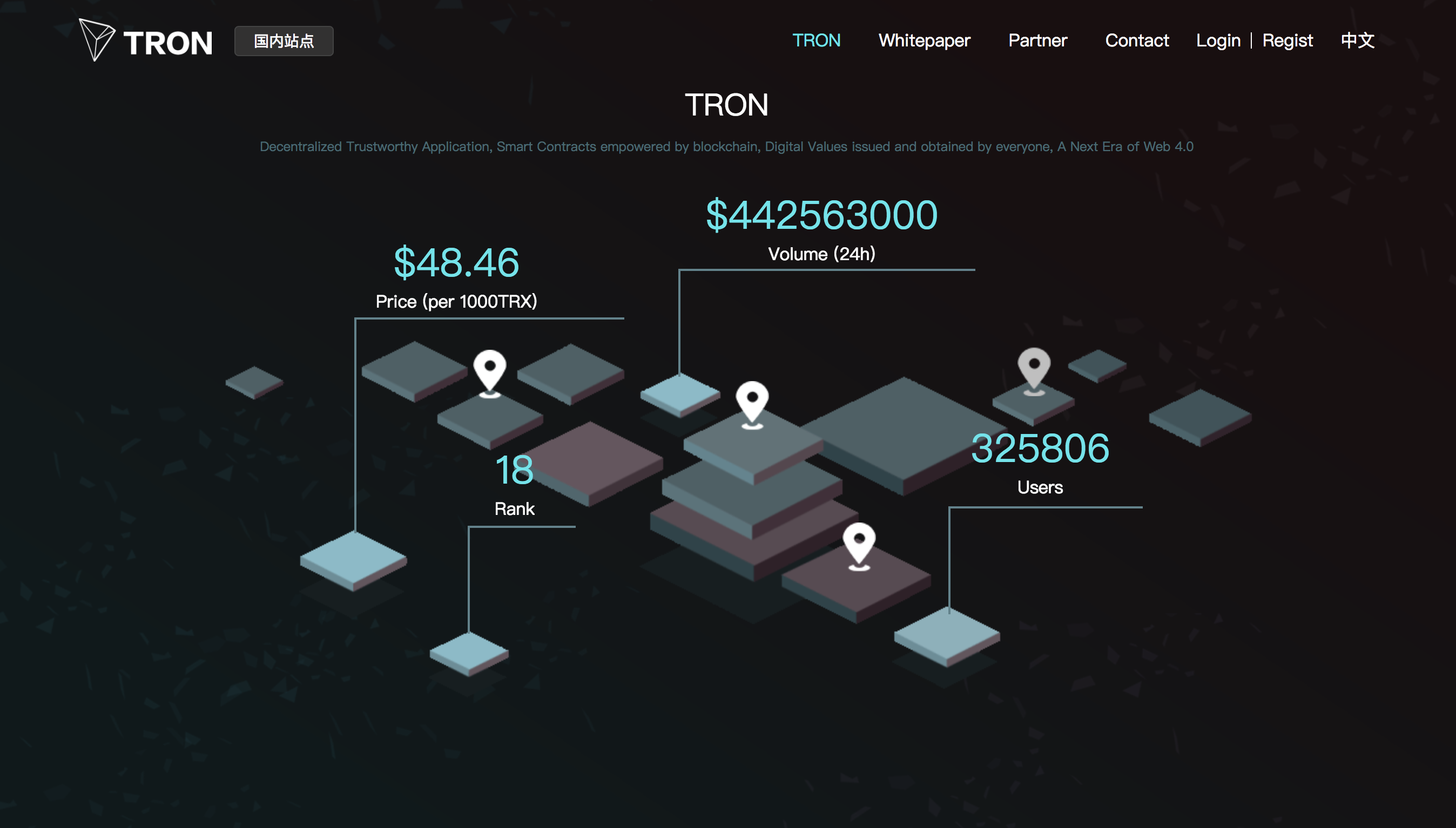 トロン(TRON・TRX)特徴