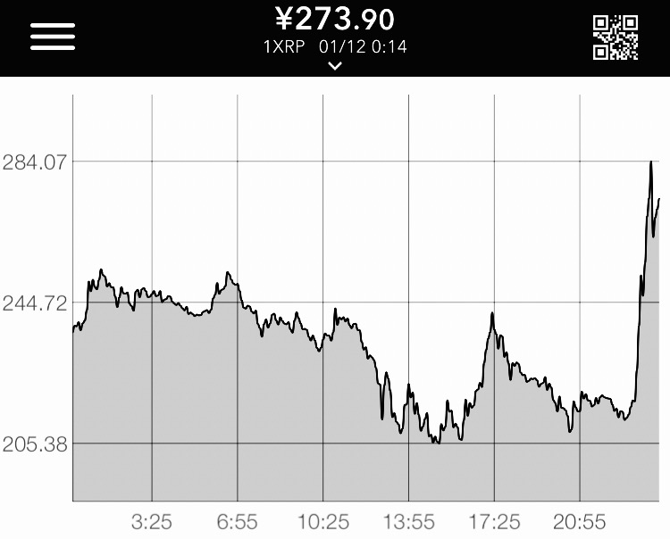 リップル MoneyGram提携 チャート