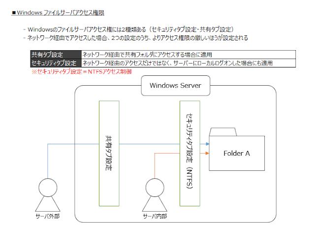 windows フォルダ セキュリティ権限